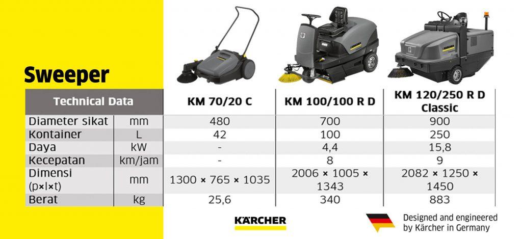 Karcher Sweeper Machine