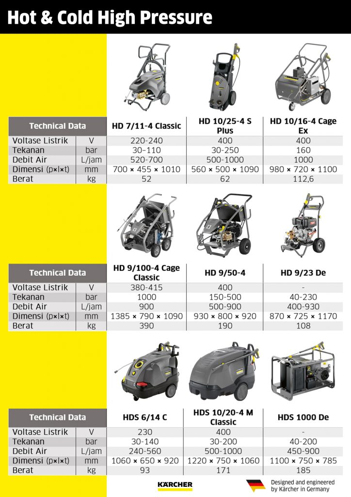 karcher hot and cold pressure washer
